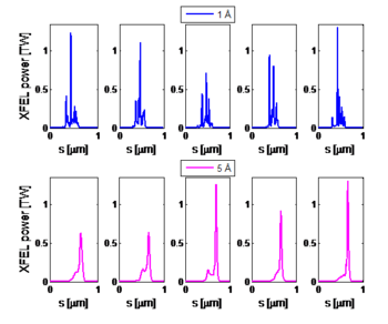 Obtained XFEL radiation profiles for two different radiation wavelengths using the multiple-slotted foil technique: 1� (blue plots) and 5 � (magenta plots). For each case we have run 5 simulations using different seeds for the generation of the shot noise of the electron beam. Radiation pulses of about 1 TW and rms length of about 200 as can be generated in 80 m of undulator line for a radiation wavelength of 1� and in about 40 m for a wavelength of 5 �.